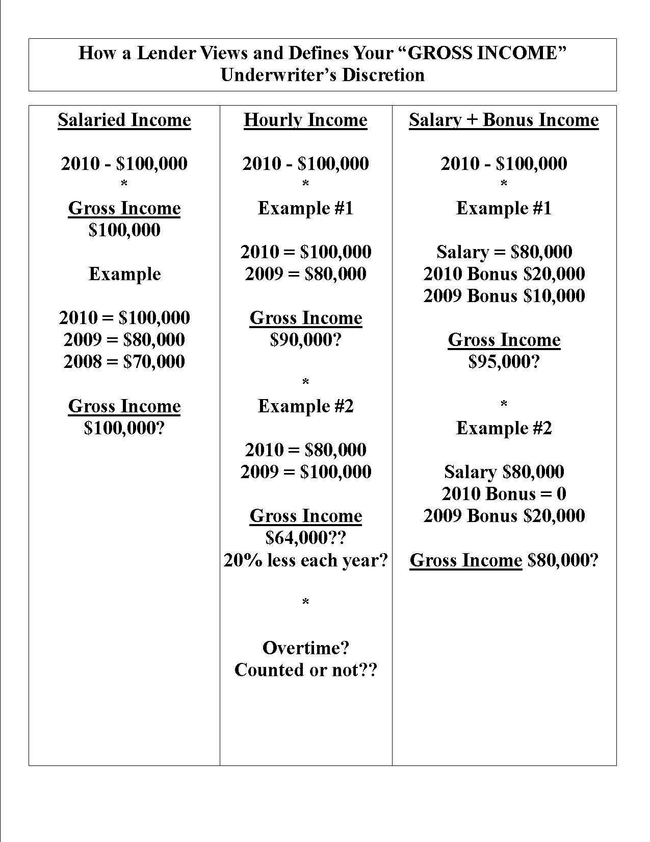 gross income