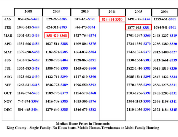 2004-2005 prices