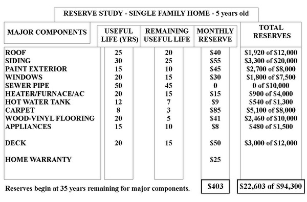Single Family Home Reserve Study