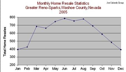 Reno Home Resales