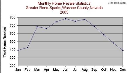 Reno Home Resales