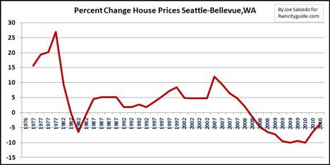Percentage Home Price Change