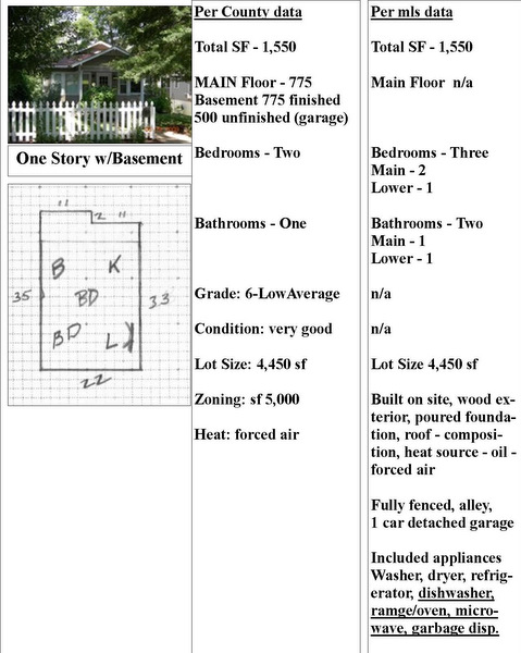 Bungalow Description
