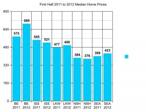 King County Home Prices by School District