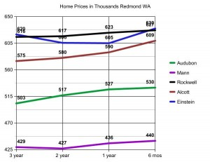 Ardell_redmond_home_prices_by_school