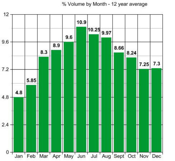 Volume 12 year average