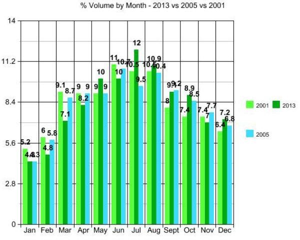 Volume 2001-2013-2005