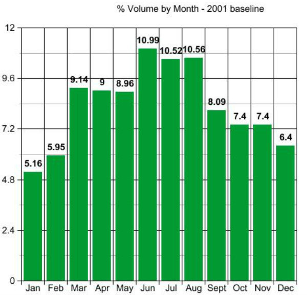 Volume 2001 baseline